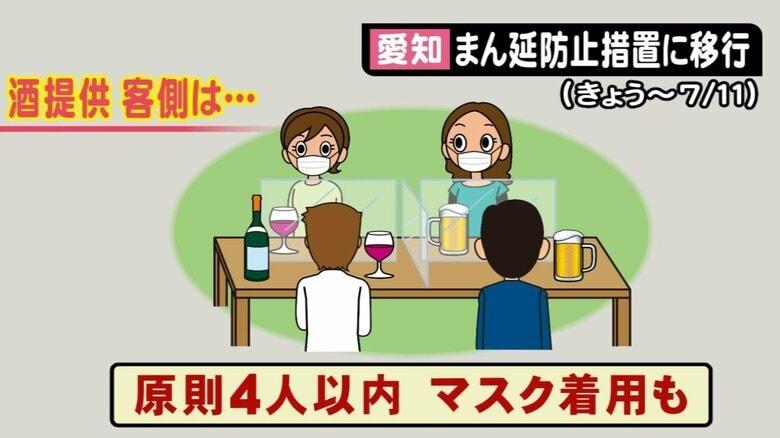 グループの入店は4人以内、飲食時以外マスク着用…「まん延防止」移行の愛知 酒類提供は店にも客にもルール