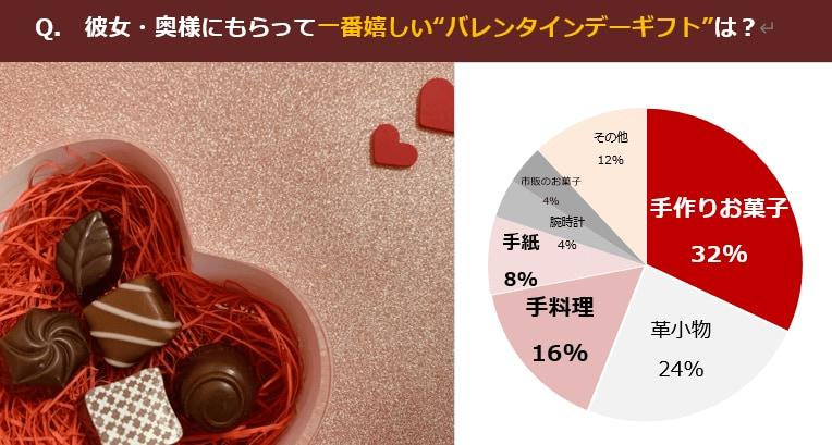 【バレンタインデー意識調査】彼女の手作りチョコ、彼氏は本当に嬉しいの?