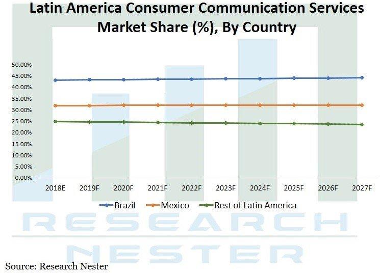 消費者通信サービス市場ーサービス別(ネットワーク管理サービス、HD音声およびビデオ通話、クラウド統合サービスなど)、エンドユーザー別-世界の需要分析と機会の見通し2027年